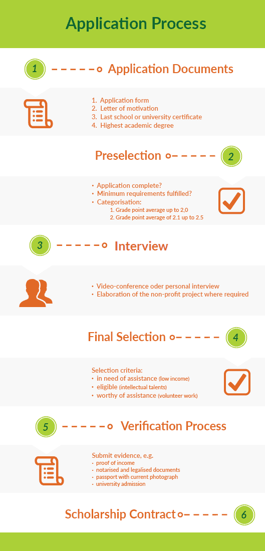Graphic that illustrates the application process for the SBW Berlin Scholarship for Refugees