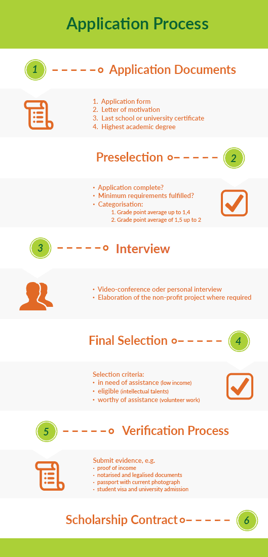 Graphic that illustrates the application process for the SBW Berlin Scholarship