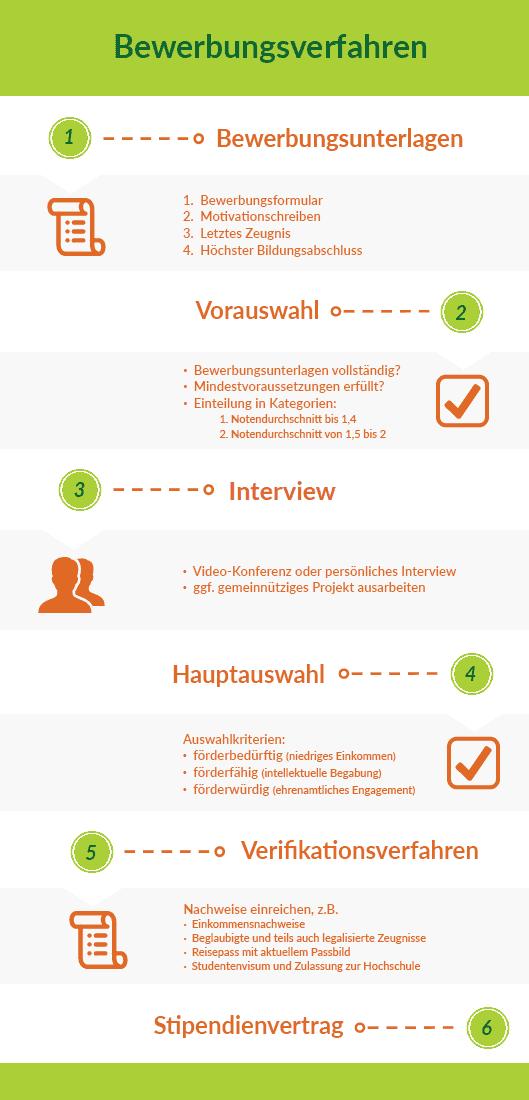 Grafik, die das Bewerbungsverfahren für das SBW Berlin Stipendium illustriert